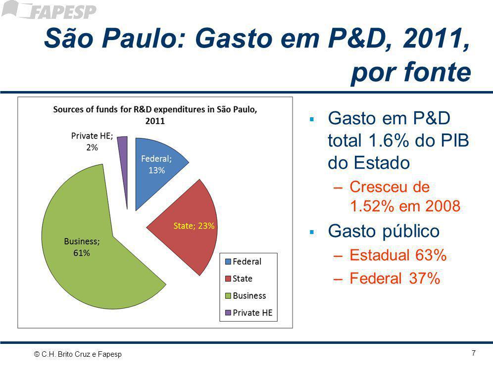São Paulo: Gasto em P&D, 2011, por fonte  Gasto em P&D total 1.6% do PIB do Estado –Cresceu de 1.52% em 2008  Gasto público –Estadual 63% –Federal 3