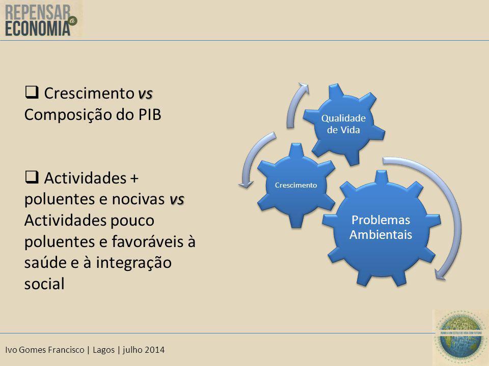 Ivo Gomes Francisco | Lagos | julho 2014 Problemas Ambientais Crescimento Qualidade de Vida vs  Crescimento vs Composição do PIB vs  Actividades + p