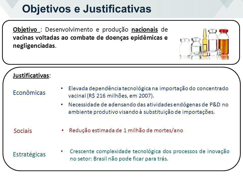 Objetivo : Desenvolvimento e produção nacionais de vacinas voltadas ao combate de doenças epidêmicas e negligenciadas. Objetivos e Justificativas Just