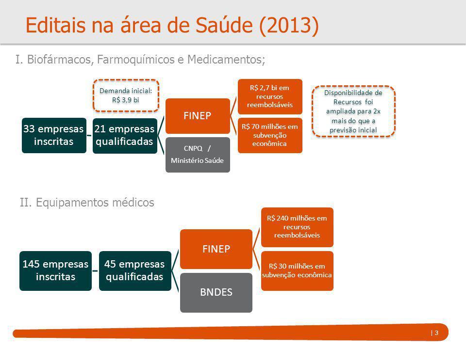 | 3 Editais na área de Saúde (2013) 33 empresas inscritas 21 empresas qualificadas FINEP R$ 2,7 bi em recursos reembolsáveis R$ 70 milhões em subvençã