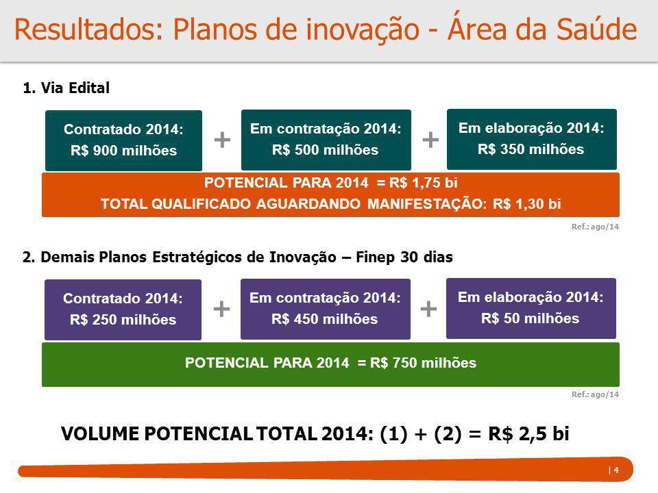 | 4 Em contratação 2014: R$ 500 milhões Resultados: Planos de inovação - Área da Saúde POTENCIAL PARA 2014 = R$ 1,75 bi TOTAL QUALIFICADO AGUARDANDO M