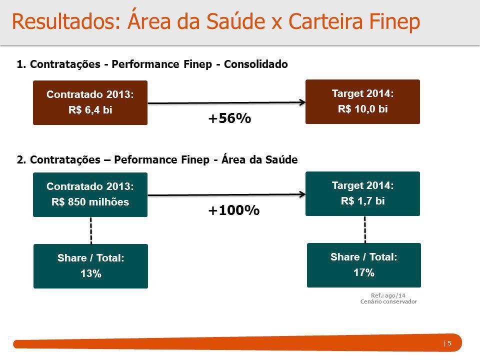 | 5 Resultados: Área da Saúde x Carteira Finep Contratado 2013: R$ 6,4 bi 1. Contratações - Performance Finep - Consolidado Target 2014: R$ 10,0 bi +5