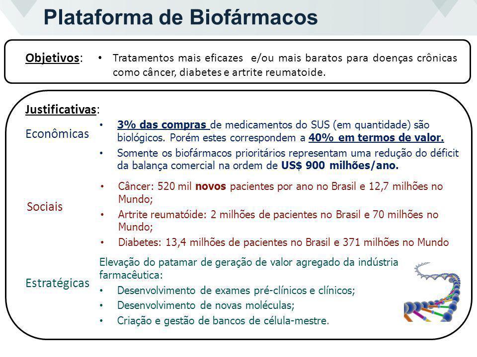 Objetivos: Plataforma de Biofármacos Justificativas: 3% das compras de medicamentos do SUS (em quantidade) são biológicos. Porém estes correspondem a