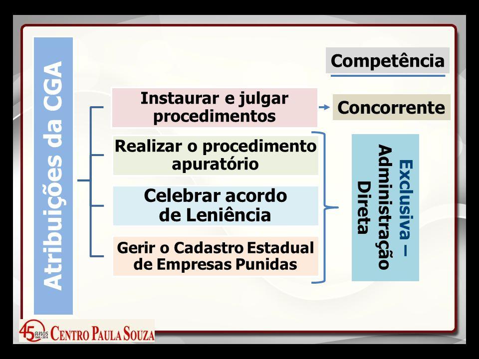 Competência Concorrente Exclusiva – Administração Direta Atribuições da CGA Instaurar e julgar procedimentos Realizar o procedimento apuratório Celebrar acordo de Leniência Gerir o Cadastro Estadual de Empresas Punidas