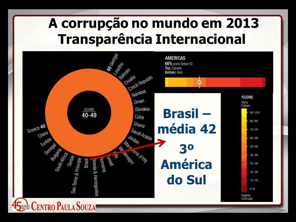 A corrupção no mundo em 2013 Transparência Internacional Brasil – média 42 3º América do Sul