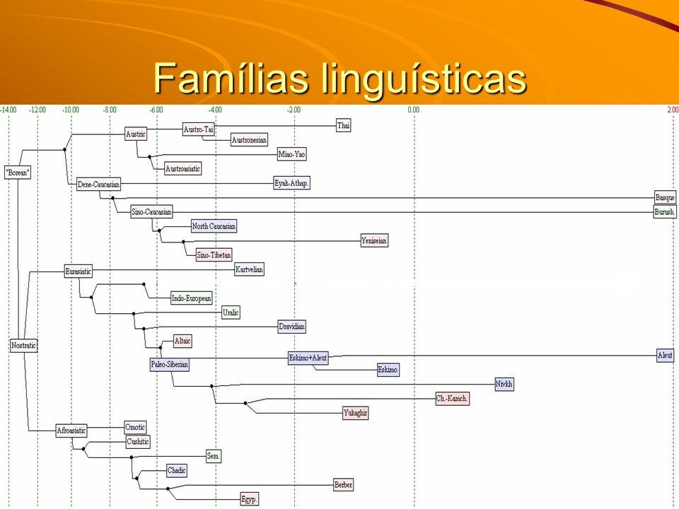 Famílias linguísticas