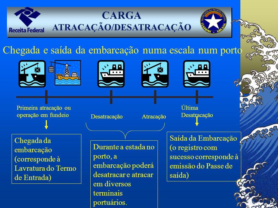CARGA ATRACAÇÃO/DESATRACAÇÃO Primeira atracação ou operação em fundeio Chegada da embarcação (corresponde à Lavratura do Termo de Entrada) Última Desa