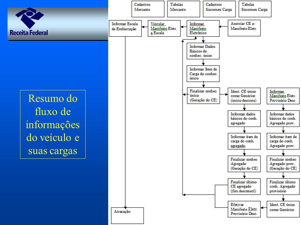 Resumo do fluxo de informações do veículo e suas cargas