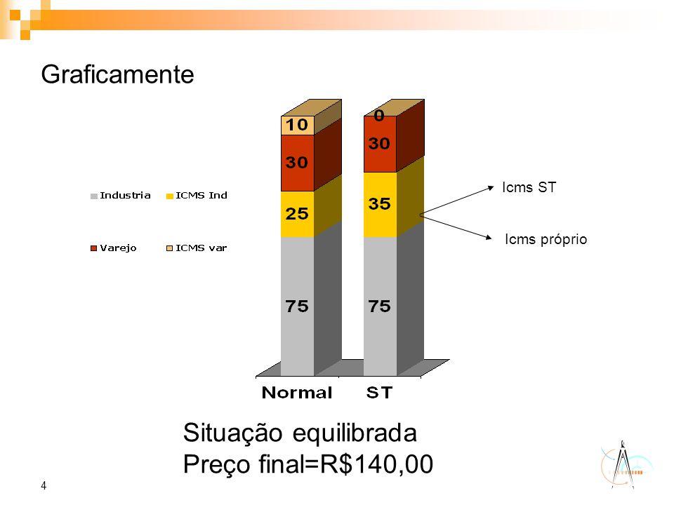 4 Graficamente Icms ST Icms próprio Situação equilibrada Preço final=R$140,00