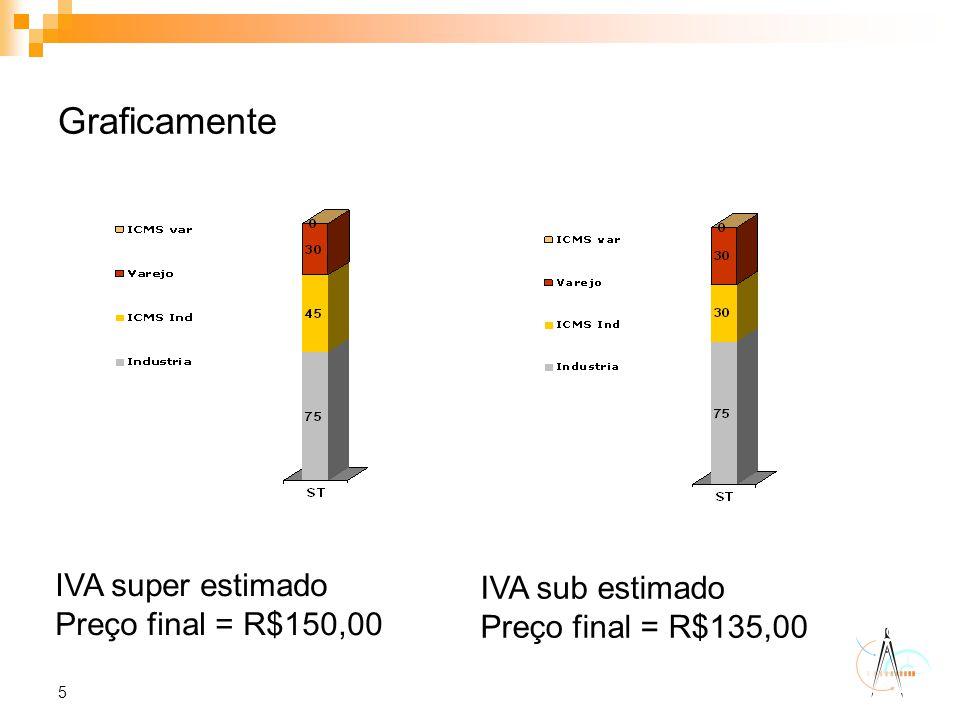 5 Graficamente IVA super estimado Preço final = R$150,00 IVA sub estimado Preço final = R$135,00