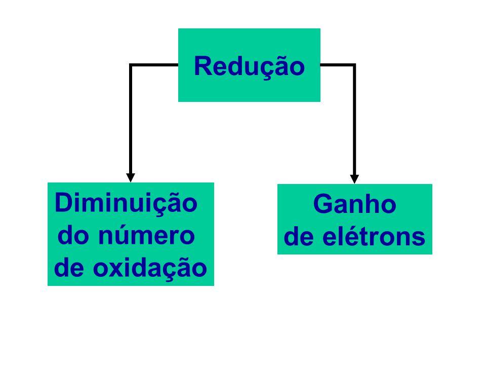 Podemos representar uma equação de oxidação da seguinte forma: Zn  Zn 2+ + 2e Ag  Ag + + 1e H 2  2H + + 2e