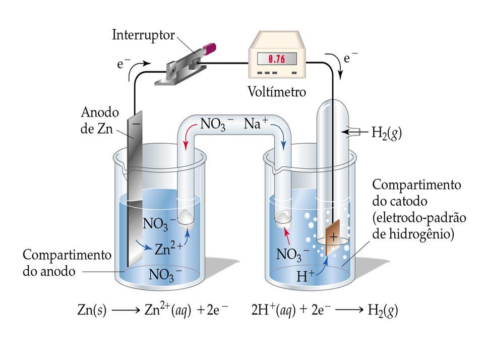 Potenciais-padrão de redução (semi-célula)