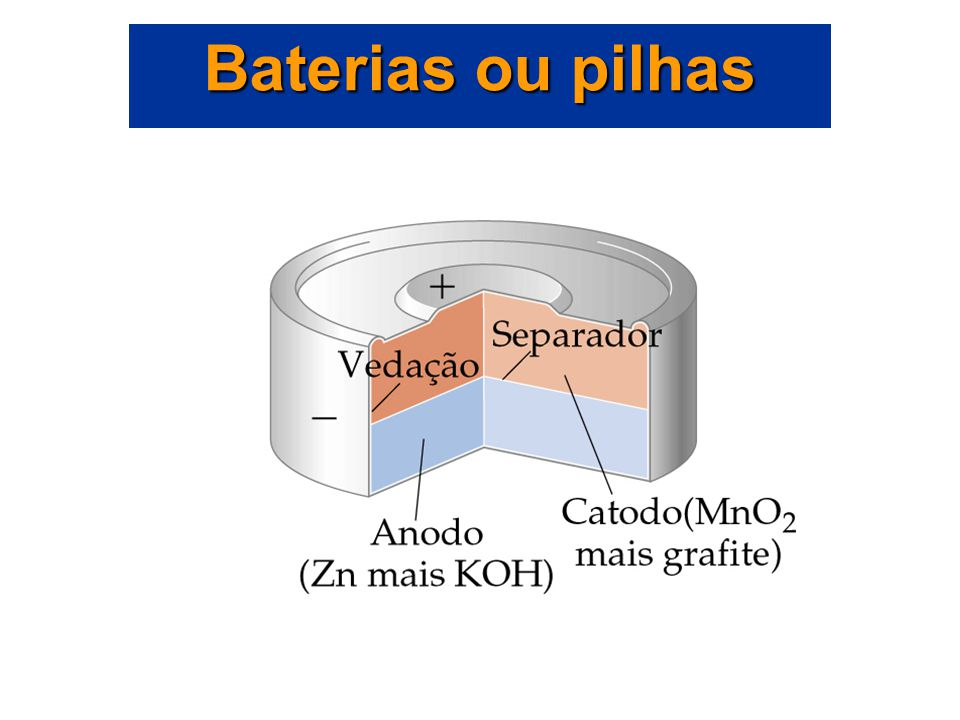 Pilhas alcalinas Anodo: o pó de Zn é misturado em um gel: Zn(s)  Zn 2+ (aq) + 2e - Catodo: redução do MnO 2. Baterias ou pilhas