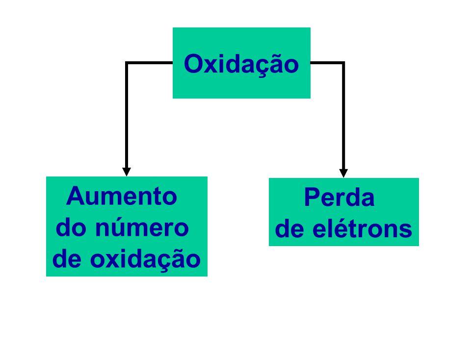 Atualmente, as pesquisas sobre oxirredução exercem profunda influência na Bioquímica, nos estudos sobre poluição e na área da química industrial. E o