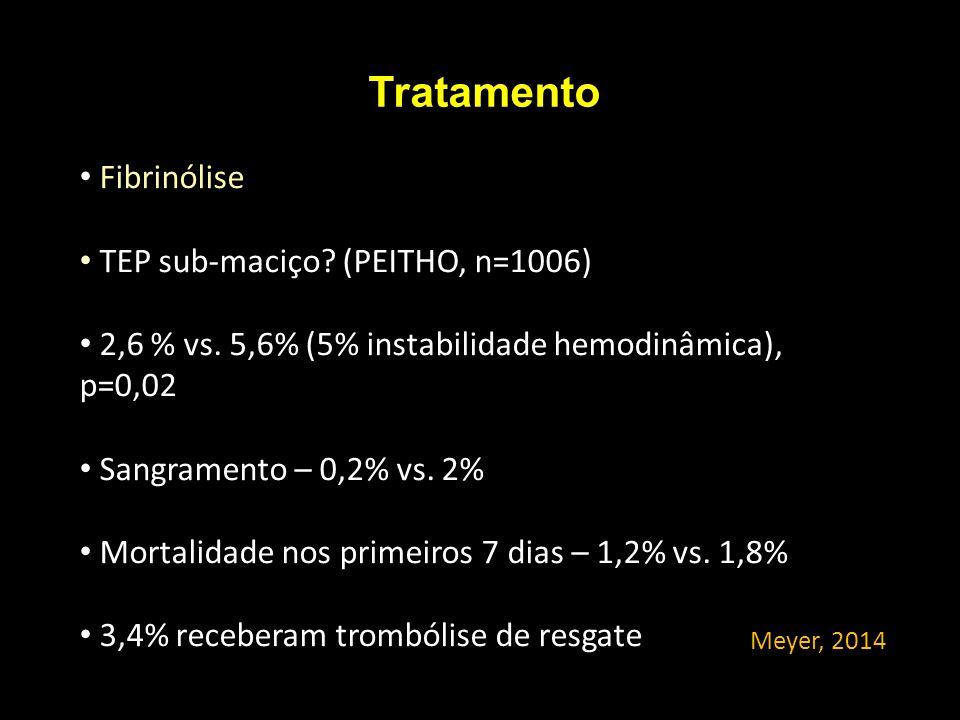 Tratamento Fibrinólise TEP sub-maciço? (PEITHO, n=1006) 2,6 % vs. 5,6% (5% instabilidade hemodinâmica), p=0,02 Sangramento – 0,2% vs. 2% Mortalidade n