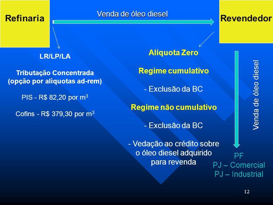 12 RefinariaRevendedor Venda de óleo diesel LR/LP/LA Tributação Concentrada (opção por alíquotas ad-rem) PIS - R$ 82,20 por m 3 Cofins - R$ 379,30 por
