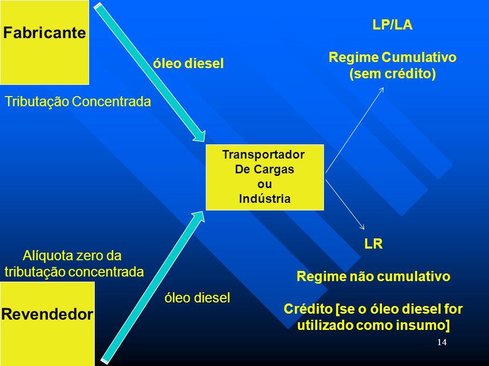 14 Fabricante Transportador De Cargas ou Indústria Revendedor óleo diesel Alíquota zero da tributação concentrada Tributação Concentrada óleo diesel L