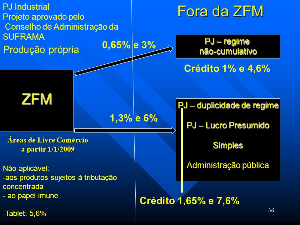 36 ZFM Produção própria PJ Industrial Projeto aprovado pelo Conselho de Administração da SUFRAMA Fora da ZFM Não aplicável: -aos produtos sujeitos à t
