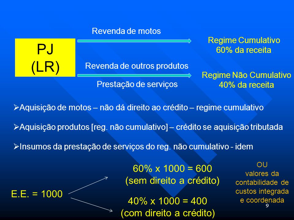 Tributação Concentrada CF - Art.149. (....) CF - Art.