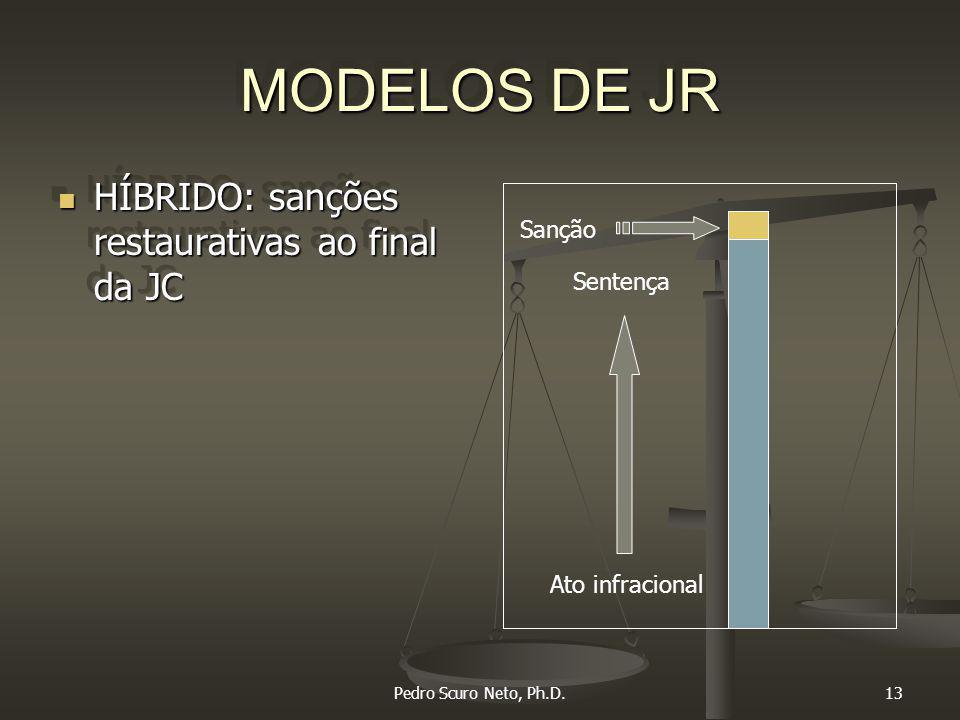 Pedro Scuro Neto, Ph.D.13 MODELOS DE JR HÍBRIDO: sanções restaurativas ao final da JC HÍBRIDO: sanções restaurativas ao final da JC Ato infracional Sentença Sanção
