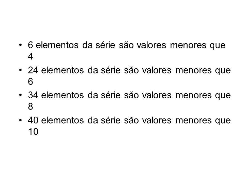 6 elementos da série são valores menores que 4 24 elementos da série são valores menores que 6 34 elementos da série são valores menores que 8 40 elementos da série são valores menores que 10