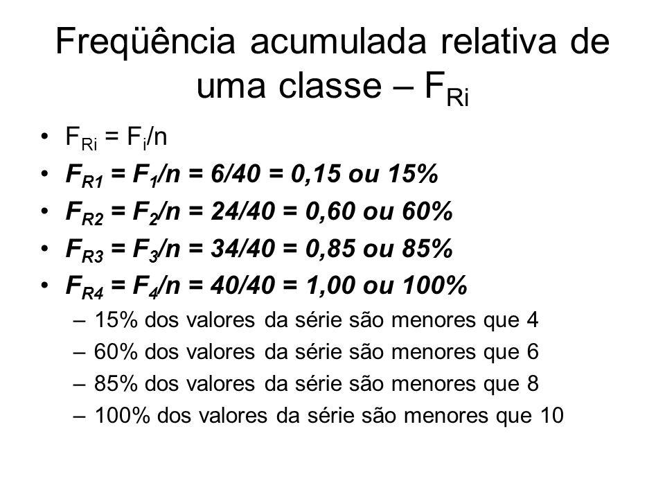 Freqüência acumulada relativa de uma classe – F Ri F Ri = F i /n F R1 = F 1 /n = 6/40 = 0,15 ou 15% F R2 = F 2 /n = 24/40 = 0,60 ou 60% F R3 = F 3 /n = 34/40 = 0,85 ou 85% F R4 = F 4 /n = 40/40 = 1,00 ou 100% –15% dos valores da série são menores que 4 –60% dos valores da série são menores que 6 –85% dos valores da série são menores que 8 –100% dos valores da série são menores que 10