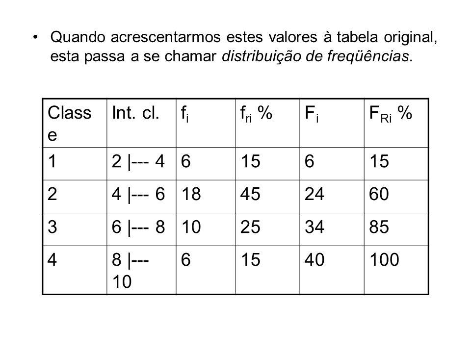 Quando acrescentarmos estes valores à tabela original, esta passa a se chamar distribuição de freqüências. Class e Int. cl.fifi f ri %FiFi F Ri % 12 |