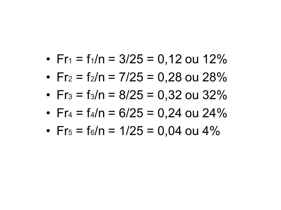 Fr 1 = f 1 /n = 3/25 = 0,12 ou 12% Fr 2 = f 2 /n = 7/25 = 0,28 ou 28% Fr 3 = f 3 /n = 8/25 = 0,32 ou 32% Fr 4 = f 4 /n = 6/25 = 0,24 ou 24% Fr 5 = f 6 /n = 1/25 = 0,04 ou 4%