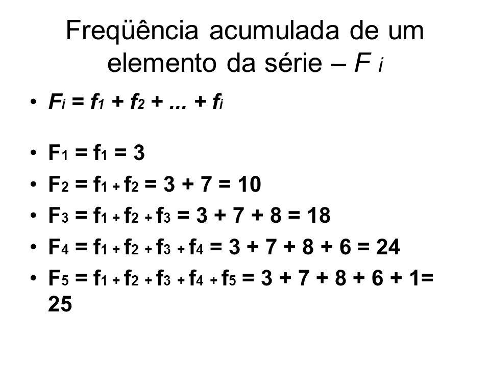 Freqüência Acumulada Relativa de um Elemento da Série - F R i F R i = F i /n F R1 = F 1 /n = 3/25 = 0,12 ou 12% F R2 = F 2 /n = 10/25 = 0,40 ou 40% F R3 = F 3 /n = 18/25 = 0,72 ou 72% F R4 = F 4 /n = 24/25 = 0,96 ou 96% F R5 = F 5 /n = 25/25 = 1,00 ou 100%