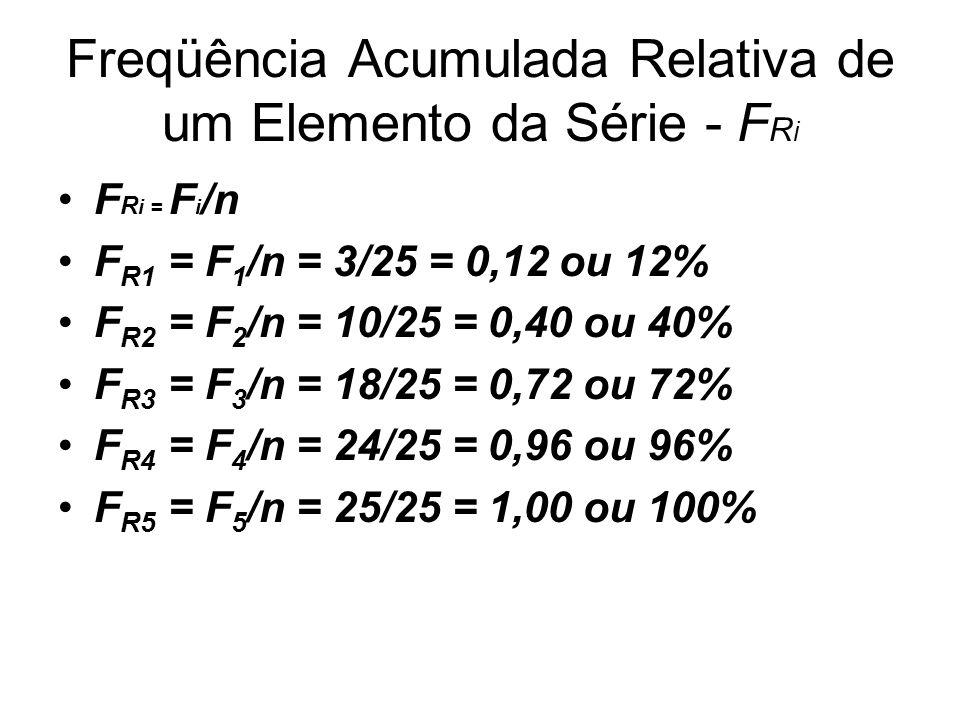 Freqüência Acumulada Relativa de um Elemento da Série - F R i F R i = F i /n F R1 = F 1 /n = 3/25 = 0,12 ou 12% F R2 = F 2 /n = 10/25 = 0,40 ou 40% F