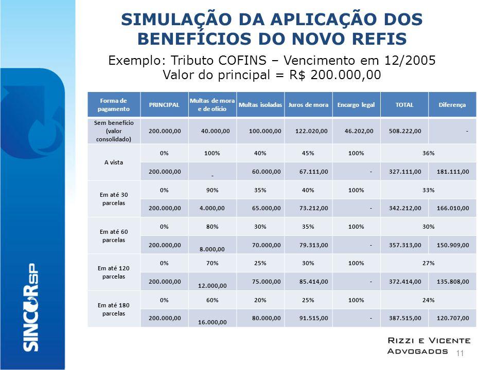 SIMULAÇÃO DA APLICAÇÃO DOS BENEFÍCIOS DO NOVO REFIS Exemplo: Tributo COFINS – Vencimento em 12/2005 Valor do principal = R$ 200.000,00 Forma de pagamento PRINCIPAL Multas de mora e de ofício Multas isoladasJuros de moraEncargo legalTOTALDiferença Sem benefício (valor consolidado) 200.000,00 40.000,00 100.000,00 122.020,00 46.202,00 508.222,00 - A vista 0%100%40%45%100%36% 200.000,00 - 60.000,00 67.111,00 - 327.111,00 181.111,00 Em até 30 parcelas 0%90%35%40%100%33% 200.000,004.000,00 65.000,00 73.212,00 - 342.212,00 166.010,00 Em até 60 parcelas 0%80%30%35%100%30% 200.000,00 8.000,00 70.000,00 79.313,00 - 357.313,00 150.909,00 Em até 120 parcelas 0%70%25%30%100%27% 200.000,00 12.000,00 75.000,00 85.414,00 - 372.414,00 135.808,00 Em até 180 parcelas 0%60%20%25%100%24% 200.000,00 16.000,00 80.000,00 91.515,00 - 387.515,00 120.707,00 11