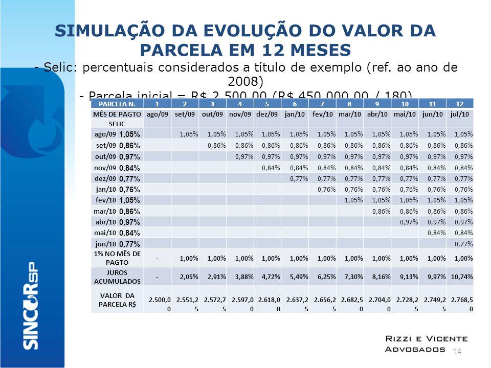  SIMULAÇÃO DA EVOLUÇÃO DO VALOR DA PARCELA EM 12 MESES - Selic: percentuais considerados a título de exemplo (ref.