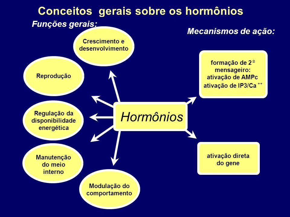 Conceitos gerais sobre os hormônios Hormônios Crescimento e desenvolvimento Funções gerais: Reprodução Manutenção do meio interno Regulação da disponi
