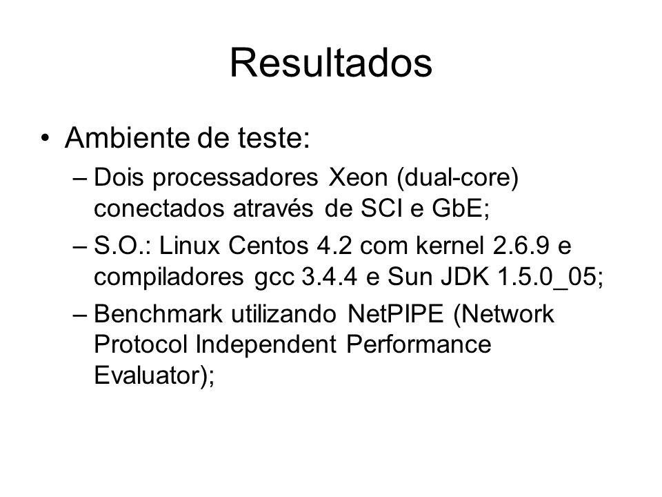 Resultados Ambiente de teste: –Dois processadores Xeon (dual-core) conectados através de SCI e GbE; –S.O.: Linux Centos 4.2 com kernel 2.6.9 e compiladores gcc 3.4.4 e Sun JDK 1.5.0_05; –Benchmark utilizando NetPIPE (Network Protocol Independent Performance Evaluator);