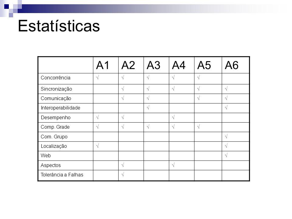 Estatísticas A1A2A3A4A5A6 Concorrência√√√√√ Sincronização√√√√√ Comunicação√√√√ Interoperabilidade√√ Desempenho√√√ Comp.