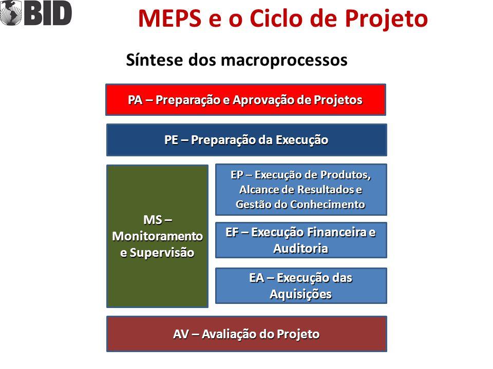 MEPS e o Ciclo de Projeto PE – Preparação da Execução PE – Preparação da Execução MS – Monitoramento e Supervisão MS – Monitoramento e Supervisão EP –