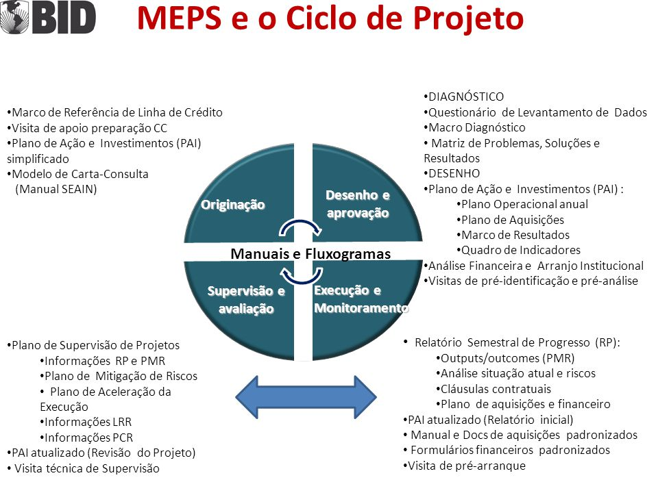 MEPS e o Ciclo de Projeto Desenho e aprovação Execução e Monitoramento Originação Marco de Referência de Linha de Crédito Visita de apoio preparação C