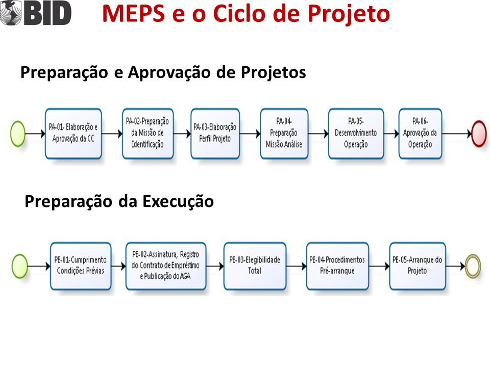 MEPS e o Ciclo de Projeto Preparação e Aprovação de Projetos Preparação da Execução