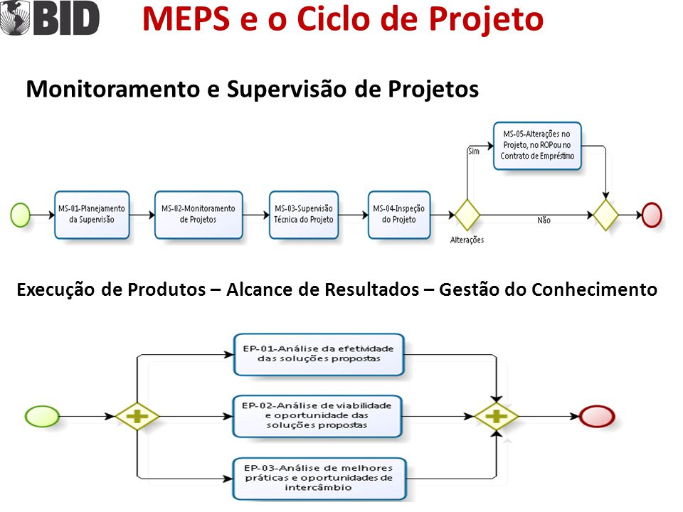 MEPS e o Ciclo de Projeto Monitoramento e Supervisão de Projetos Execução de Produtos – Alcance de Resultados – Gestão do Conhecimento