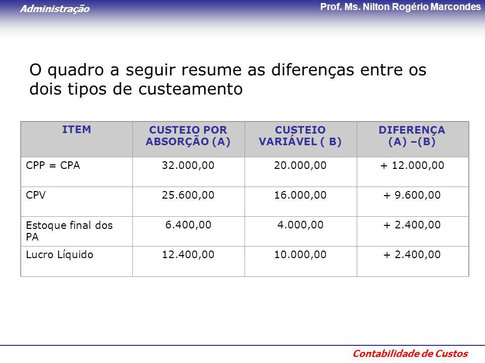 Administração Contabilidade de Custos Prof. Ms. Nilton Rogério Marcondes O quadro a seguir resume as diferenças entre os dois tipos de custeamento ITE