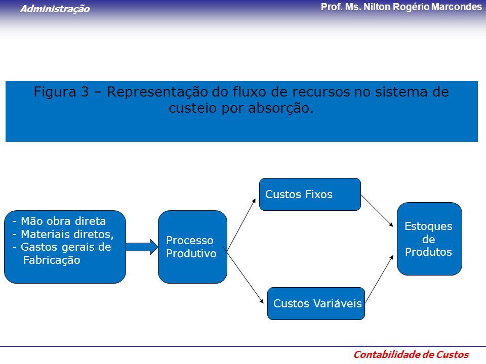 Administração Contabilidade de Custos Prof. Ms. Nilton Rogério Marcondes Figura 3 – Representação do fluxo de recursos no sistema de custeio por absor