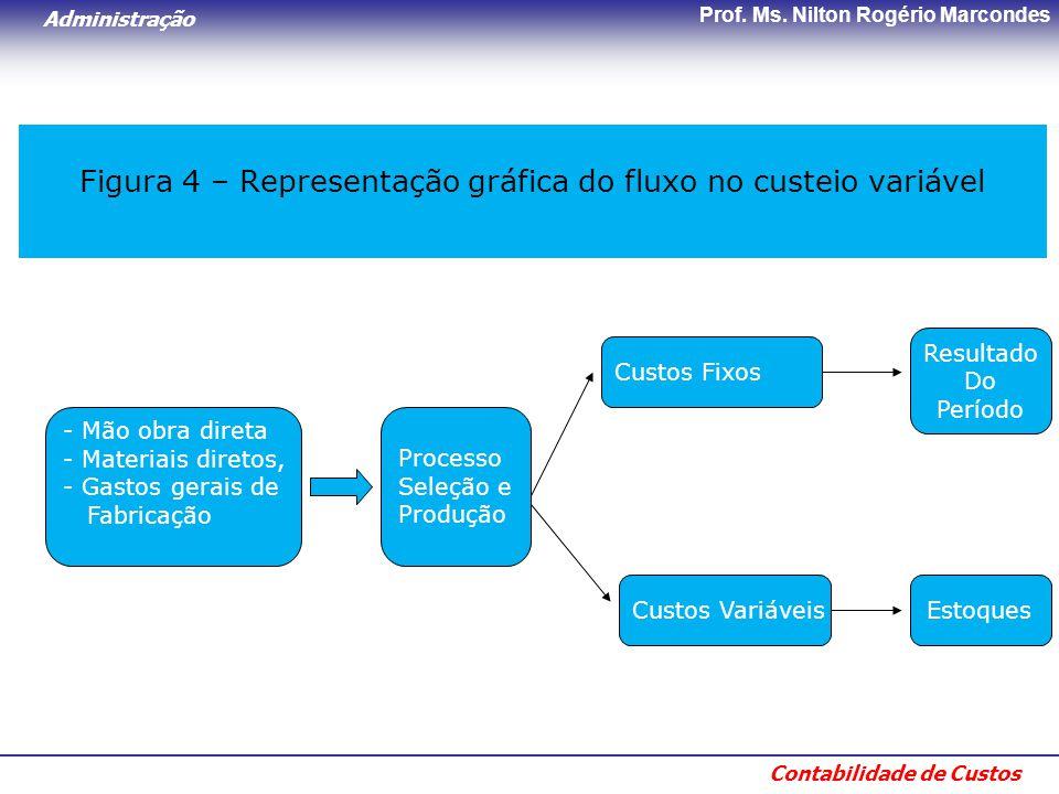 Administração Contabilidade de Custos Prof. Ms. Nilton Rogério Marcondes Figura 4 – Representação gráfica do fluxo no custeio variável - Mão obra dire