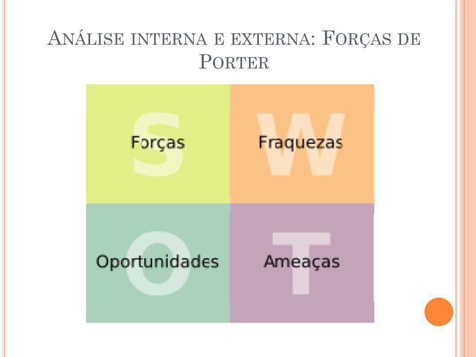 A NÁLISE INTERNA E EXTERNA : F ORÇAS DE P ORTER