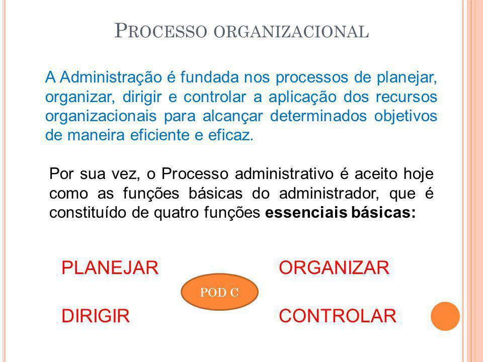P ROCESSO ORGANIZACIONAL A Administração é fundada nos processos de planejar, organizar, dirigir e controlar a aplicação dos recursos organizacionais