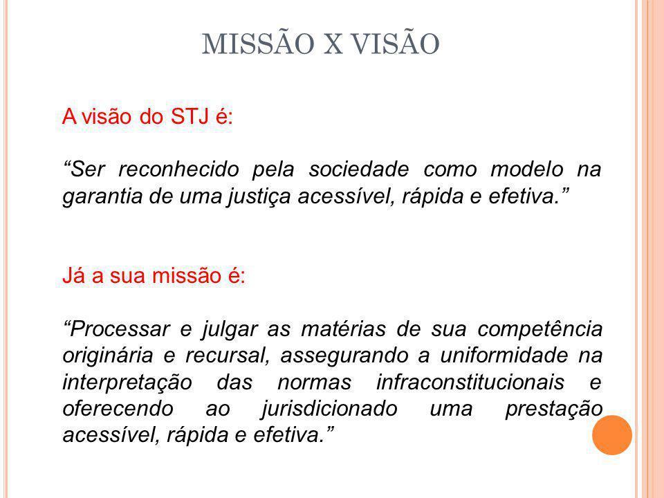 """MISSÃO X VISÃO A visão do STJ é: """"Ser reconhecido pela sociedade como modelo na garantia de uma justiça acessível, rápida e efetiva."""" Já a sua missão"""