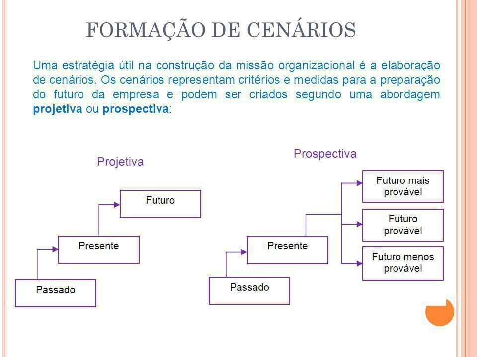 FORMAÇÃO DE CENÁRIOS Uma estratégia útil na construção da missão organizacional é a elaboração de cenários. Os cenários representam critérios e medida