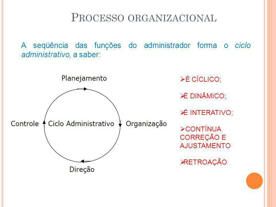 P ROCESSO ORGANIZACIONAL A seqüência das funções do administrador forma o ciclo administrativo, a saber:  É CÍCLICO;  É DINÂMICO;  É INTERATIVO; 