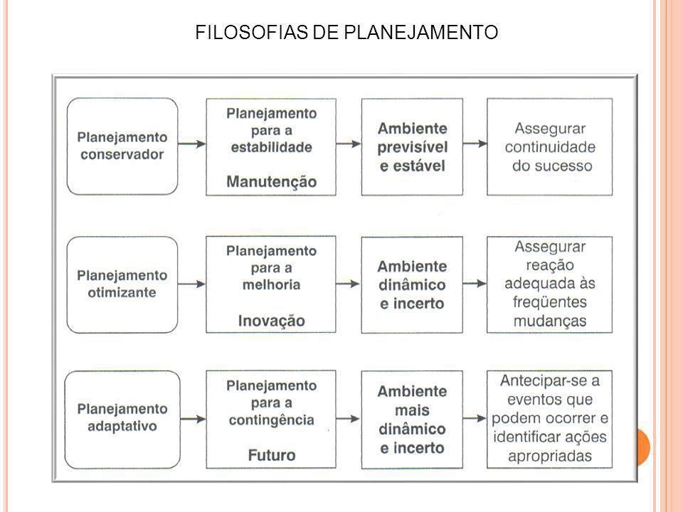 FILOSOFIAS DE PLANEJAMENTO
