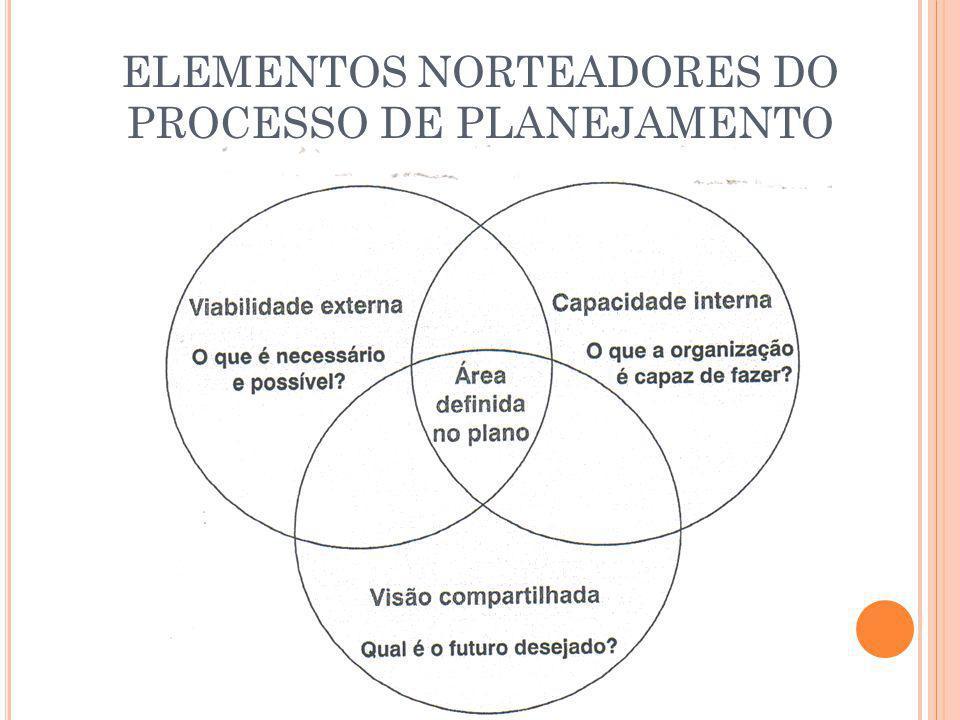 A GENTE ESTUDOU MISSÃO E VISÃO DENTRO DO PLANEJAMENTO.