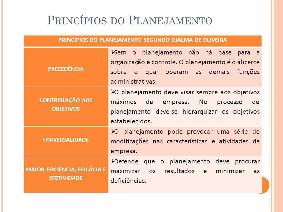 P RINCÍPIOS DO P LANEJAMENTO PRINCÍPIOS DO PLANEJAMENTO SEGUNDO DJALMA DE OLIVEIRA PRECEDÊNCIA  Sem o planejamento não há base para a organização e c